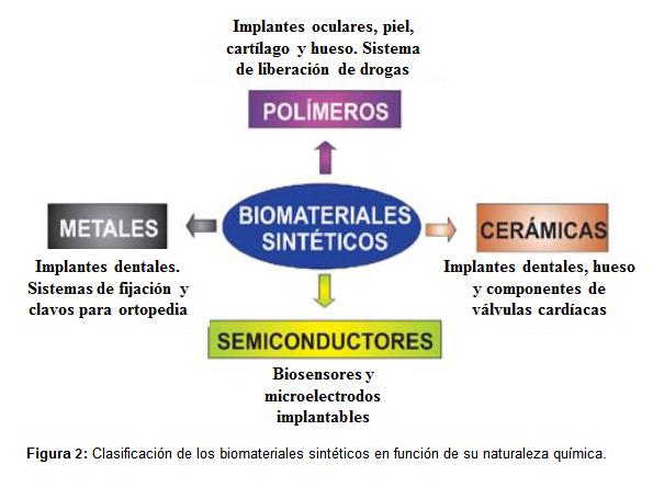 Figura 2: Clasificación de los biomateriales sintéticos en función de su naturaleza química.